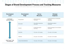 Stages Of Brand Development Process And Tracking Measures