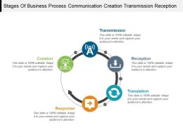 Stages Of Business Process Communication Creation Transmission Reception