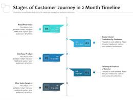 Stages Of Customer Journey In 2 Month Timeline