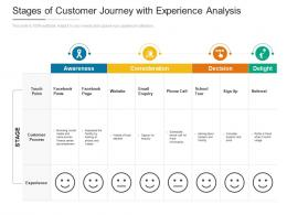 Stages Of Customer Journey With Experience Analysis