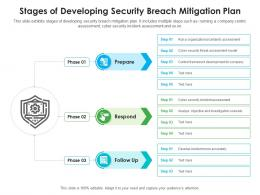 Stages Of Developing Security Breach Mitigation Plan