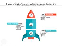 Stages Of Digital Transformation Including Scaling Up