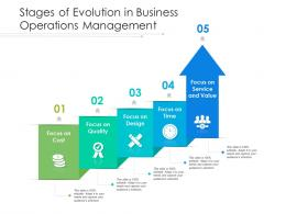 Stages Of Evolution In Business Operations Management
