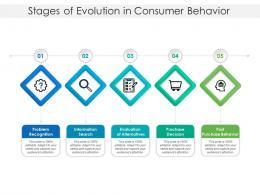 Stages Of Evolution In Consumer Behavior