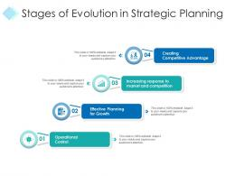 Stages Of Evolution In Strategic Planning