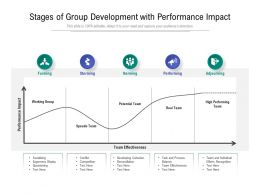 Stages Of Group Development With Performance Impact