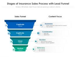 Stages Of Insurance Sales Process With Lead Funnel