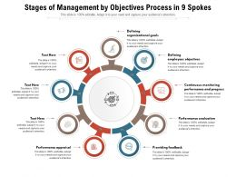 Stages Of Management By Objectives Process In 9 Spokes