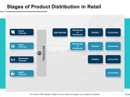 Stages Of Product Distribution In Retail Ppt Slides Visual Aids