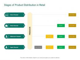 Stages Of Product Distribution In Retail Retail Sector Evaluation Ppt Powerpoint Designs