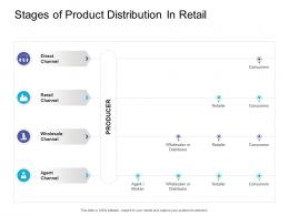 Stages Of Product Distribution In Retail Retail Sector Overview Ppt Infographics Deck