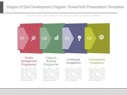 Stages Of Skill Development Diagram Powerpoint Presentation Templates