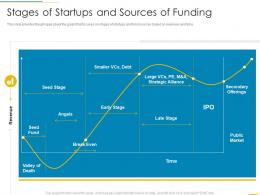 Stages Of Startups And Sources Of Funding Funding Slides