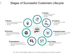Stages Of Successful Customers Lifecycle
