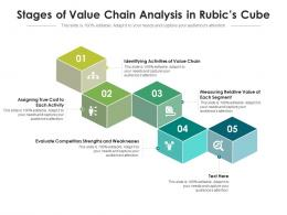 Stages Of Value Chain Analysis In Rubics Cube