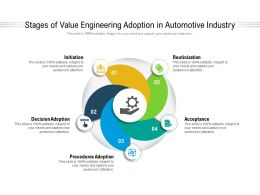 Stages Of Value Engineering Adoption In Automotive Industry