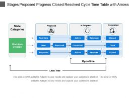 Stages Proposed Progress Closed Resolved Cycle Time Table With Arrows