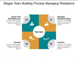 Stages Team Building Process Managing Resistance Hange Motivation Thoughts Cpb
