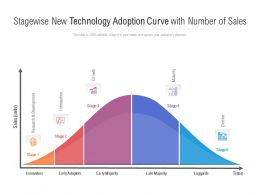 Stagewise New Technology Adoption Curve With Number Of Sales