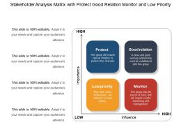 Stakeholder Analysis Matrix With Protect Good Relation Monitor And Low Priority