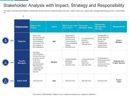 Stakeholder Analysis With Impact Strategy Responsibility Analyzing Performing Stakeholder Assessment
