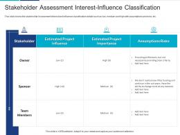 Stakeholder Assessment Interest-Influence Classification Analyzing Performing Stakeholder Assessment