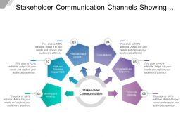 Stakeholder Communication Channels Showing Complaints Enquiries And Speaking Engagements