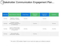 Stakeholder Communication Engagement Plan Showing Areas Of Influence