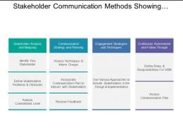Stakeholder Communication Methods Showing Analysis And Mapping With Continuous Assessment