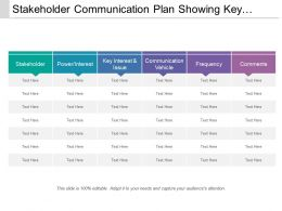 Stakeholder Communication Plan Showing Key Interest And Issue With Frequency