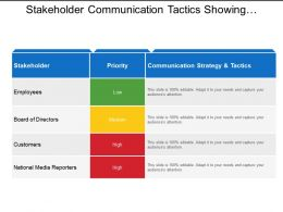 Stakeholder Communication Tactics Showing Different Strategies