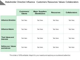 Stakeholder Direction Influence Customers Resources Values Collaborators