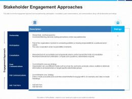 Stakeholder Engagement Approaches Stakeholders Project Engagement And Involvement Process Ppt Tips