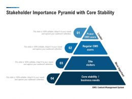 Stakeholder Importance Pyramid With Core Stability