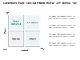 Stakeholder Keep Satisfied Inform Monitor Low Interest High