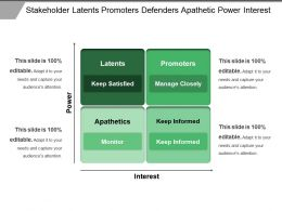 Stakeholder Latents Promoters Defenders Apathetic Power Interest