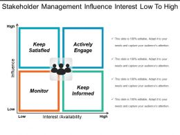 Stakeholder Management Influence Interest Low To High