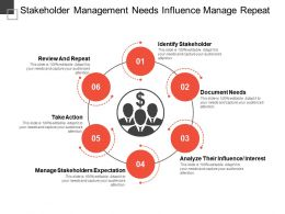 Stakeholder Management Needs Influence Manage Repeat