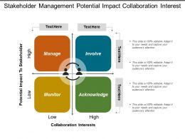 Stakeholder Management Potential Impact Collaboration Interest