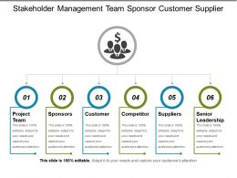Stakeholder Management Team Sponsor Customer Supplier