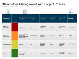 Stakeholder Management With Project Phases