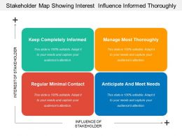 Stakeholder Map Showing Interest  Influence Informed Thoroughly