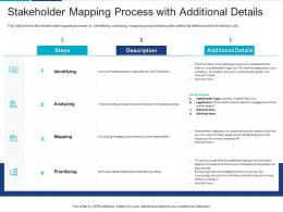 Stakeholder Mapping Process With Additional Details Analyzing Performing Stakeholder Assessment