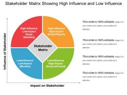 Stakeholder Matrix Showing High Influence And Low Influence