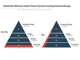 Stakeholder Minimum Viable Product Pyramid Including Emotional Design