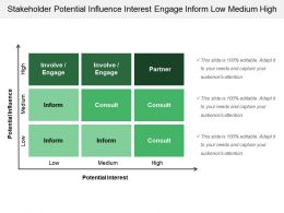 Stakeholder Potential Influence Interest Engage Inform Low Medium High