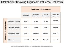 Stakeholder Showing Significant Influence Unknown