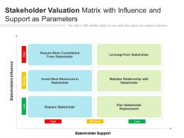Stakeholder Valuation Matrix With Influence And Support As Parameters