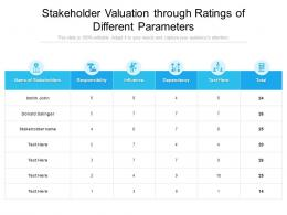 Stakeholder Valuation Through Ratings Of Different Parameters