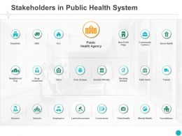 Stakeholders In Public Health System Community Ppt Powerpoint Presentation Pictures Good